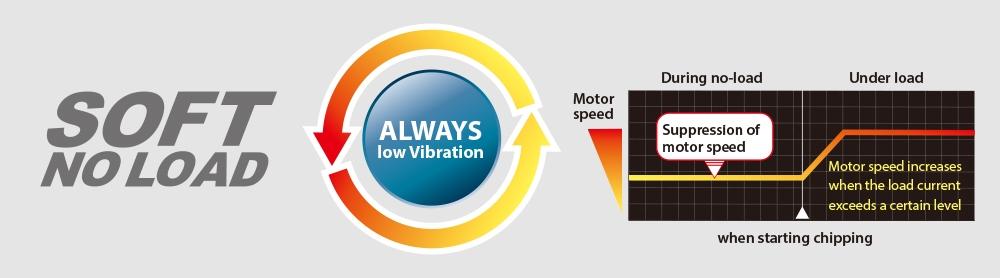 Technology  Makita   AntiVibration Technology